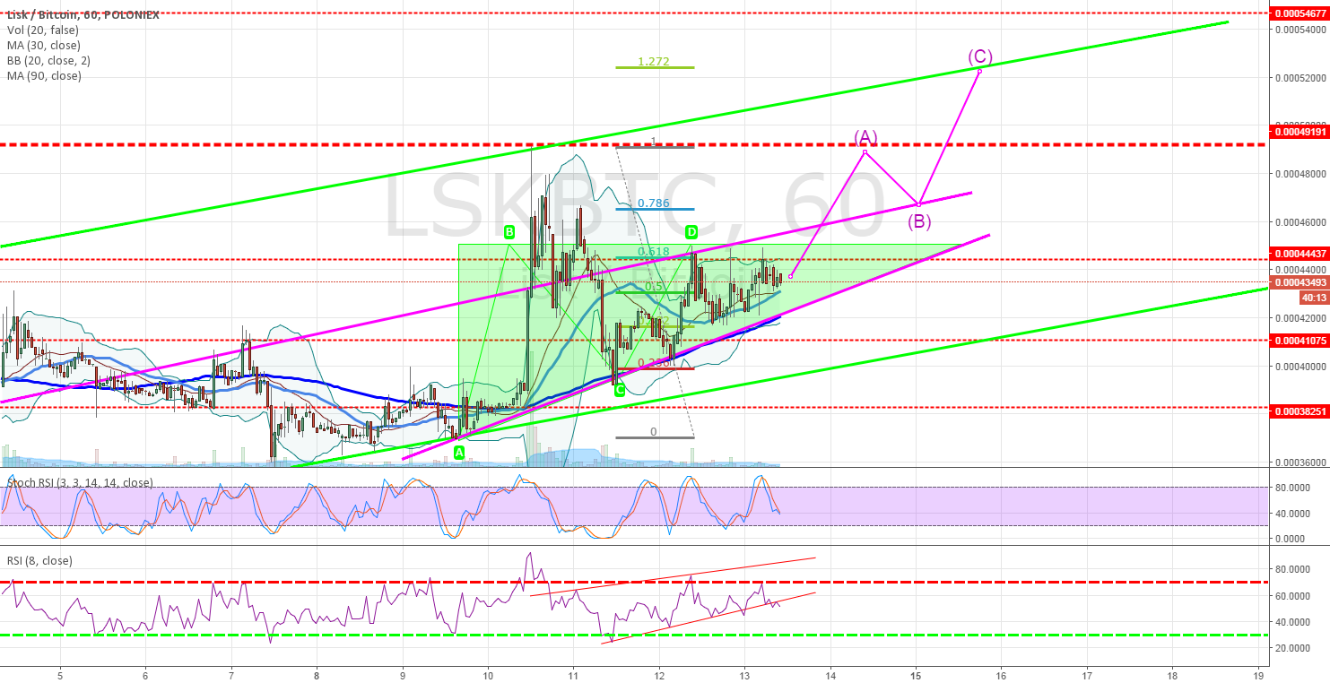 LSK ascending - strong move ahead?