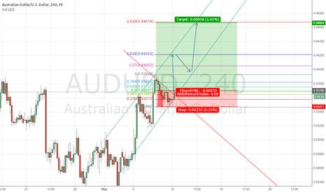 AUDUSD: AUDUSD Long #forex #trading #dollar #signals
