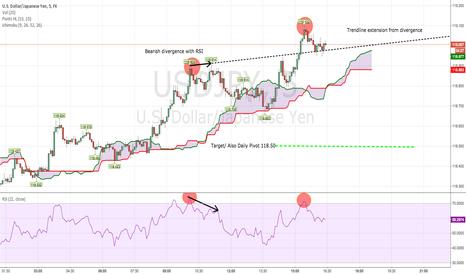 USDJPY: Inside look at USDJPY 5 min Chart
