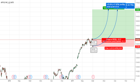 AAPL: Покупка для инвесторов