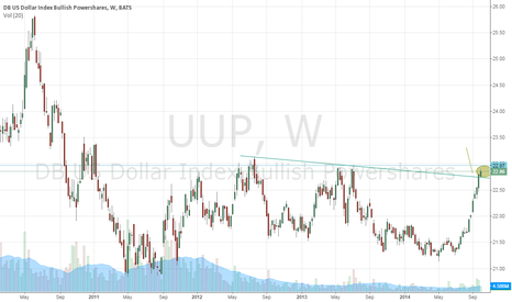 UUP: Dollar Index (NYSEARCA:UUP) Setting Up To Drop