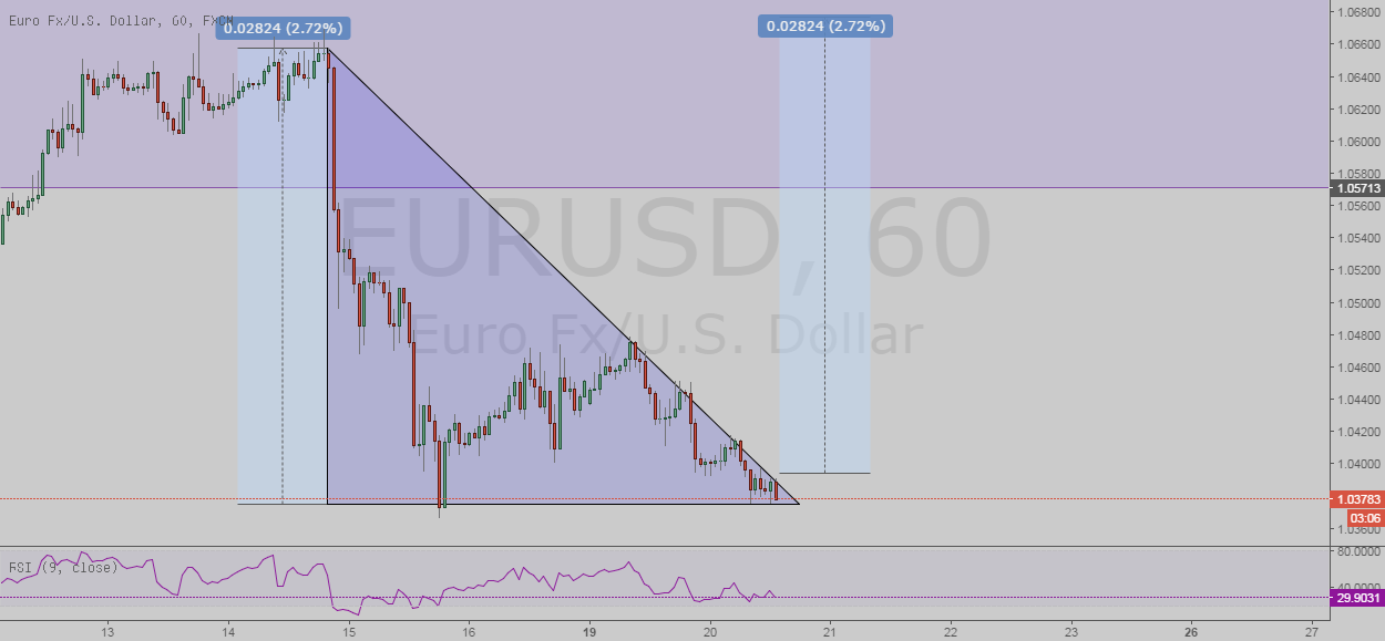 EURUSD Falling Wedge Formation Break-out Performance
