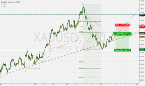 XAUUSD: GOLD - short at swing resistance