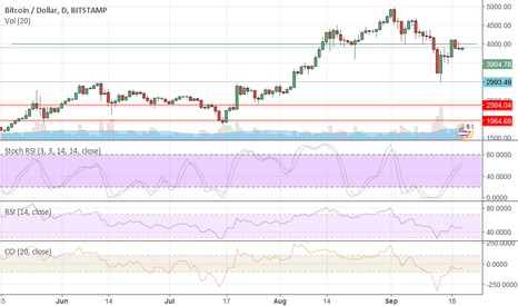 BTCUSD: Read Between the Lines – Bitcoin Is Manipulated