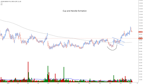 OPHR: Poss Long position for the Watch-list