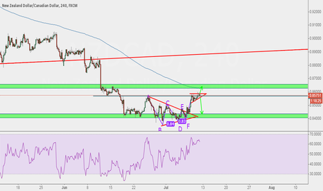 NZDCAD: likely to break back to the downside,