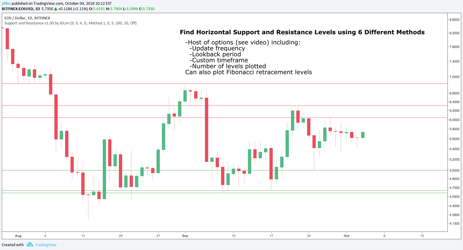Support and Resistance Levels with auto Fibonacci