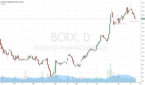 BCRX: nice setup