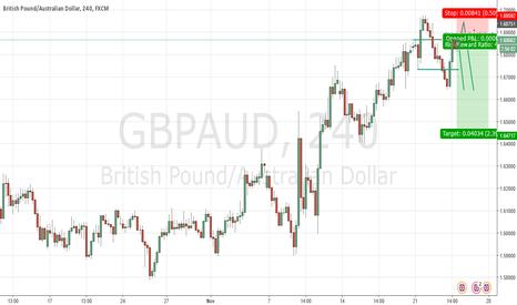 GBPAUD: Bearish H1 GBPAUD