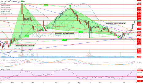 KING: Bullish Gartley Update. $18 Target