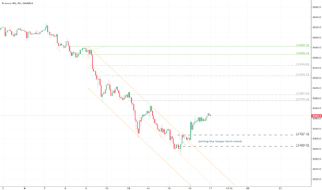 FR40EUR: FR40 - Long after reversing from a demand zone.