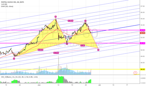 PYPL: PYPL Gartley Bull in progress?