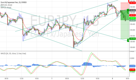 EURJPY: EURJPY Sell time