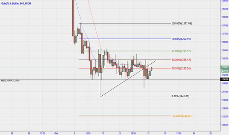 XAUUSD: Gold potential break to downside