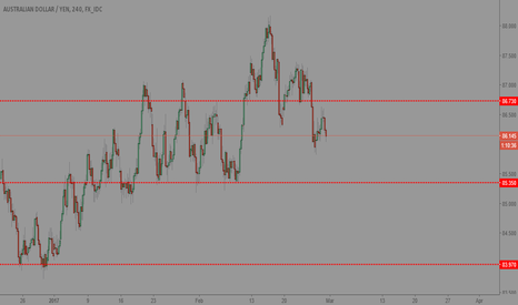 AUDJPY: Potential downside move for AUDJPY on the 4hr