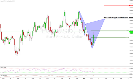 EURUSD: Next short: CYPHER ON $EURUSD