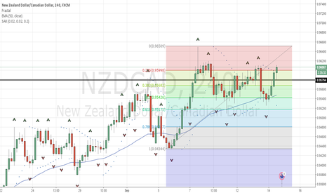 NZDCAD: BUY LIMIT AT 0.9475 LEVEL MADE WITH FIBO RETRACEMENT