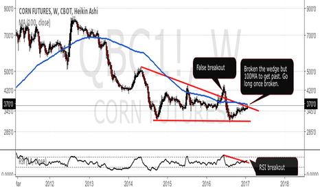 QBC1!: Corn