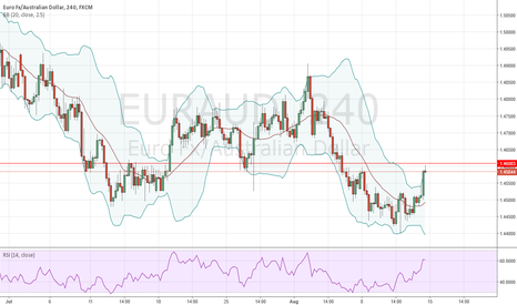EURAUD: adding to initial position