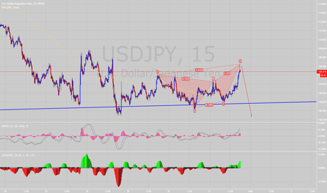 USDJPY: USDJPY M15 bearish crab pattern - SHORT into the FED decision?
