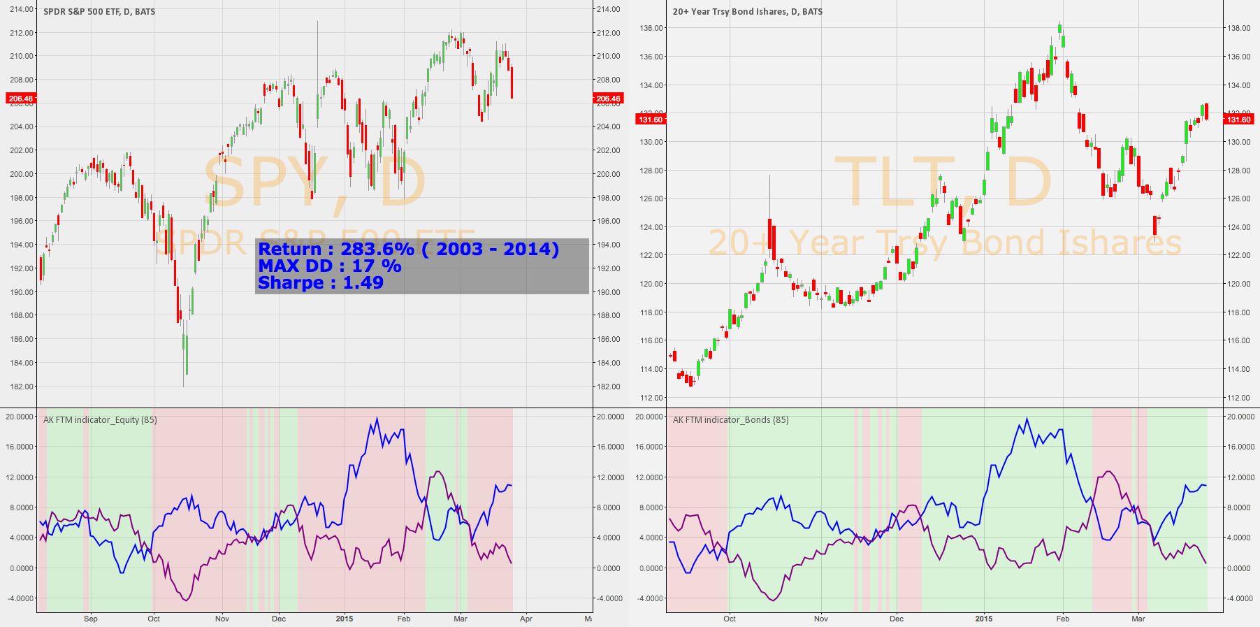 """AK """" Follow the Money """" [FTM] Indicator and trading system"""
