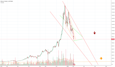 BTCUSD: Bitcoin going back to it's original growth.