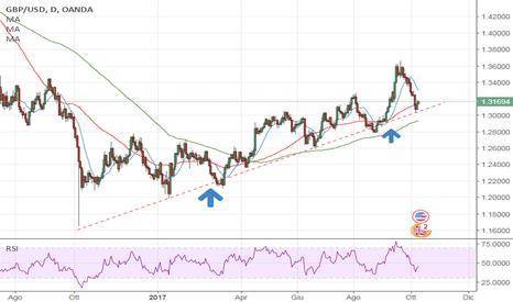 GBPUSD: GBPUSD, long su trend line di supporto