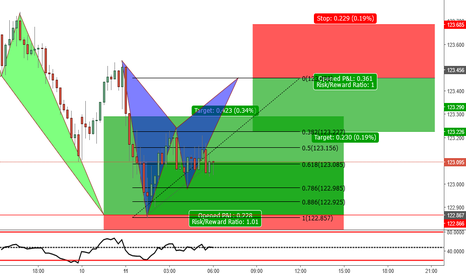 EURJPY: Possible Bat Pattern to complete