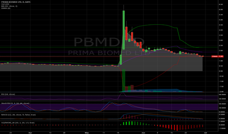PBMD: PBMD setting up for a nice reversal