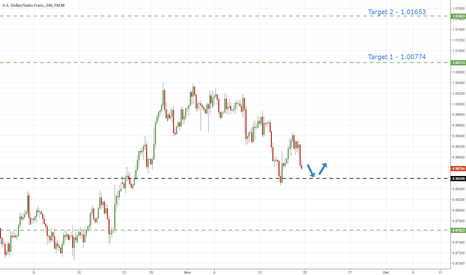 USDCHF: UsdChf - Bounce At Key Support