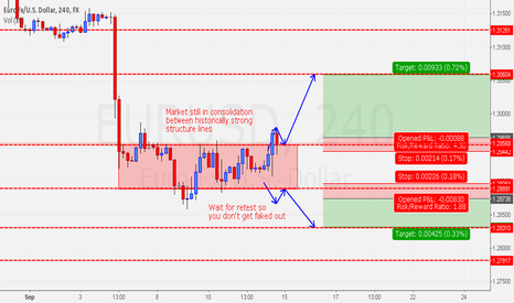 EURUSD: $EURUSD CONSOLIDATION OFFERS GOOD TRADES EITHER WAY