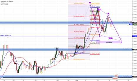 GBPUSD: GBPUSD - ANALISYS FOR THE WEEK 25 FEV TO 02MAR