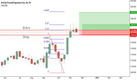 GBPJPY: Weekly fib and entry above previous weekly high