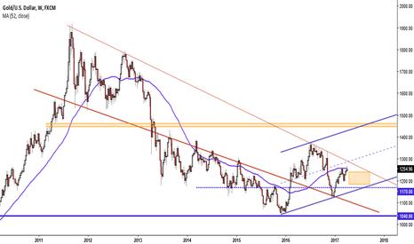XAUUSD: Gold near top of short term rally