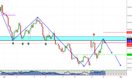 CADJPY: Support becomes Resistance