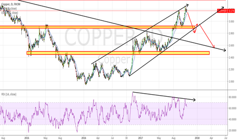 COPPER: COPPER Losing Some Steam for Now