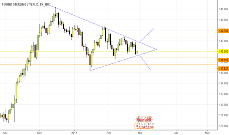 GBPJPY: breack out