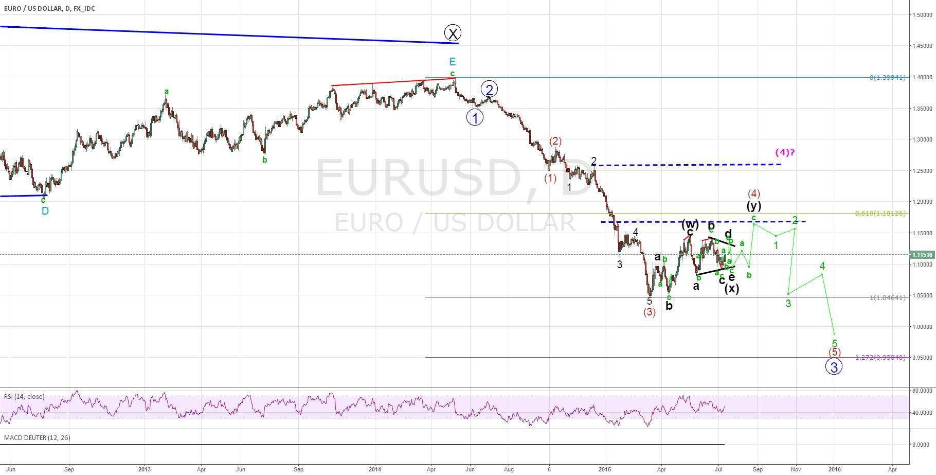 "'BIG"" PICTURE OF EURO DOLLAR ELLIOTT WAVE FIBONACCI ANALYSIS"