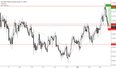 AUDCAD: Weekly level still holding.