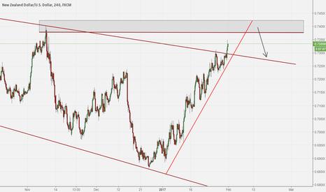 NZDUSD: NZD/USD Short opportunity