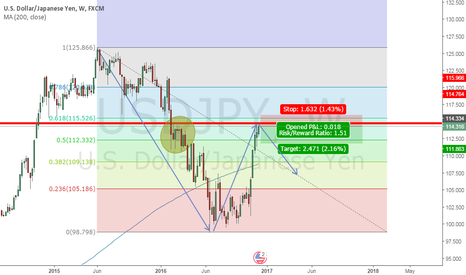 USDJPY: sell setup