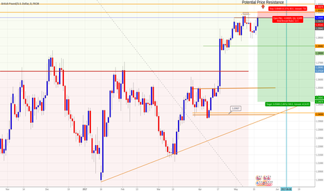 GBPUSD: GBPUSD Daily, short; RSI high and resistance respected - No.2
