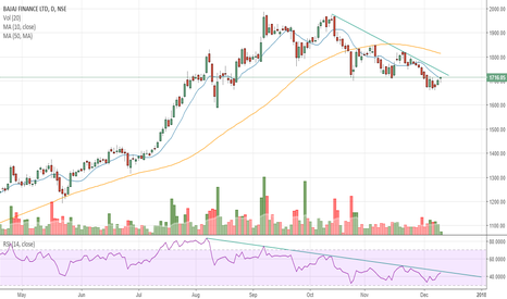 BAJFINANCE: #BAJFINANCE - Downtrendline Price & RSI breakout