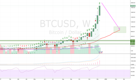 BTCUSD: In the long term prices always meet with the averages