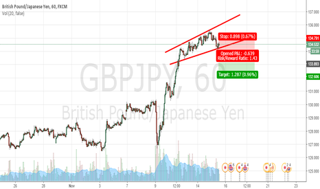GBPJPY: SELL GBP/JPY