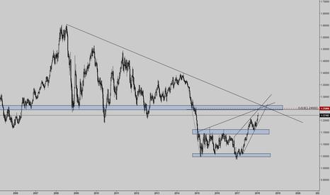 EURUSD: EURUSD Weekly chart analysis