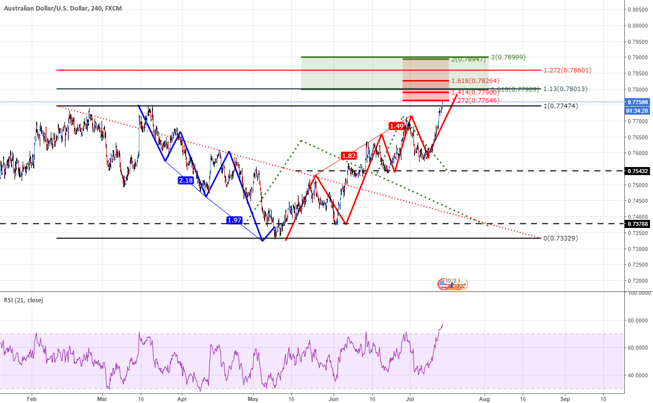 AUDUSD On more up looking at - 113 - 1272