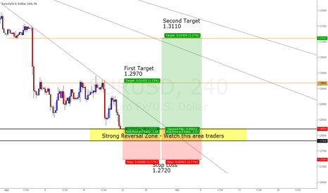 EURUSD: Over Extended Short, TIME FOR LONG