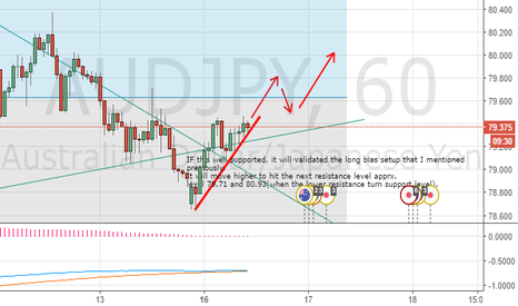 AUDJPY: AUDJPY, just cleared the first hurdle, will it breakout further?