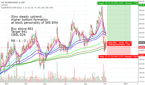 HCLTECH: Buy setup in HCL tech